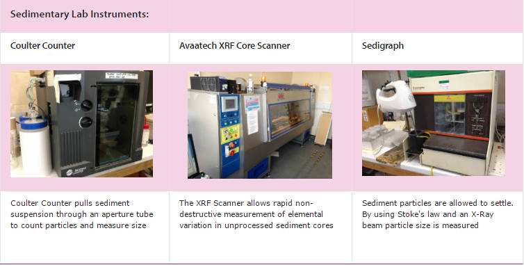 Coulter counter, core scanner and sedigrah images and descriptions